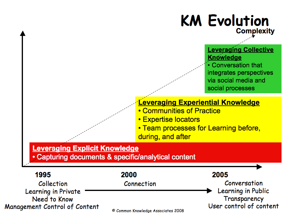 Proposal and dissertation help knowledge management