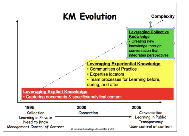 approach of a km Mapping tools and technologies to phases of the km cycle  knowledge  management (km) is a newly emerging approach aimed at addressing today's.