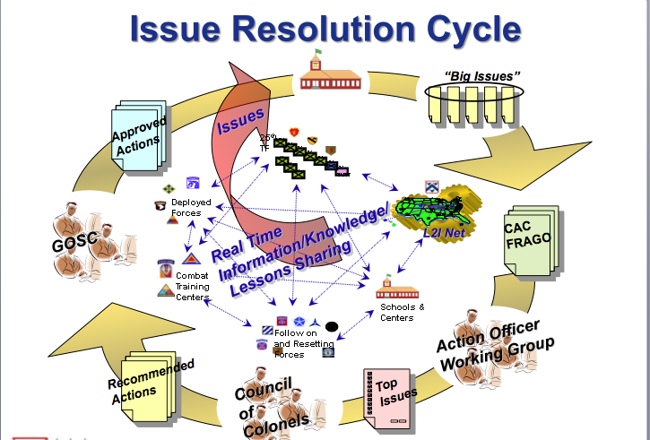 Issues resolution Cycle