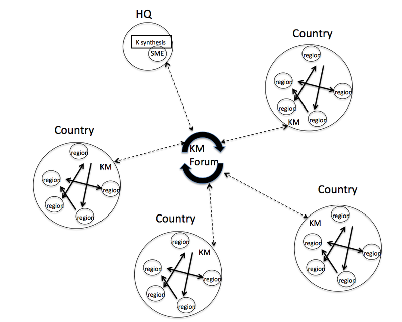 Non-profit broker cycle