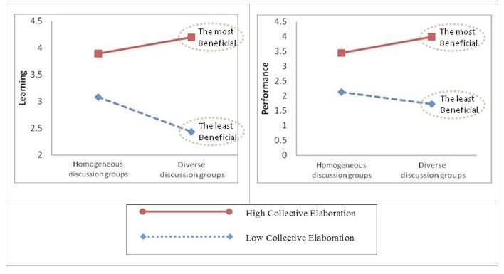 Yong Kim graph of diversity and elaboration