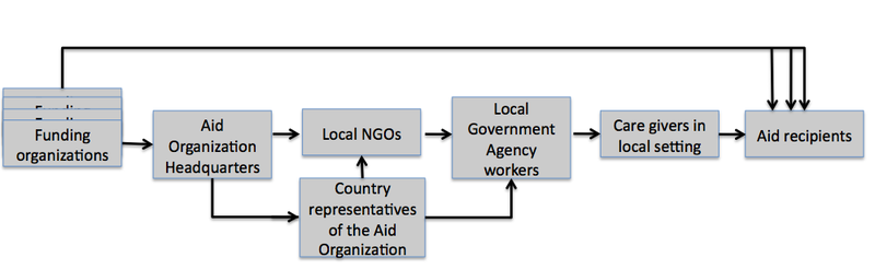 Chain of organizations