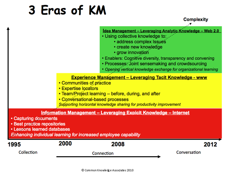 3 eras of KM revised