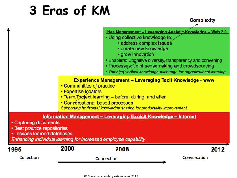 3 eras of KM revised