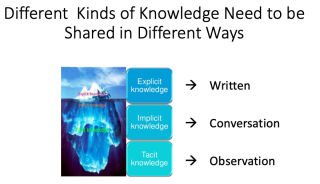 Different Kinds of Knowledge